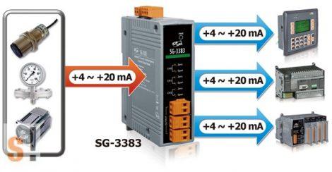 SG-3383 # Jel szétosztó modul/DC áram/1x AI ből 3x AO/4~20 mA/szigetelt, ICP DAS